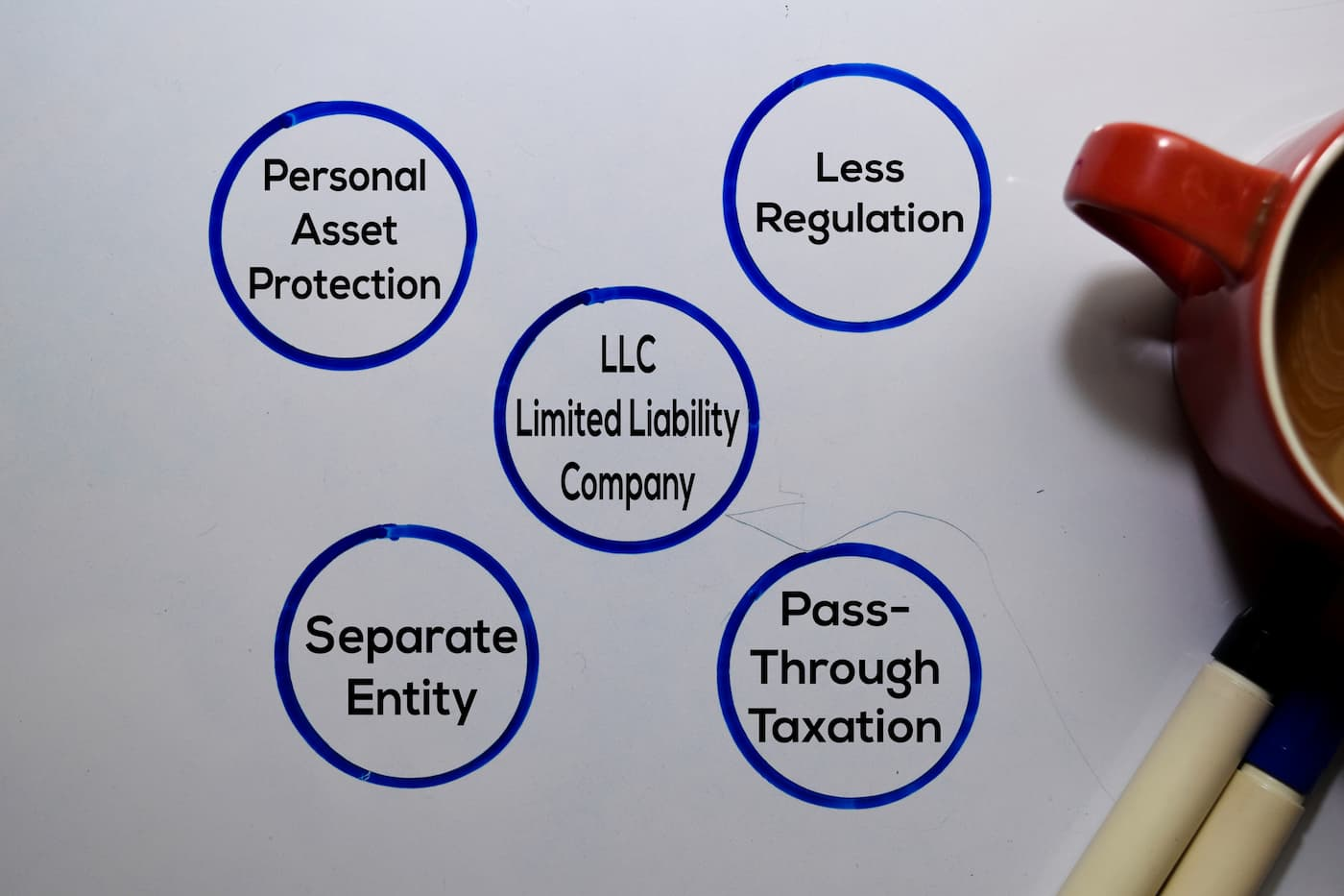 How property owners can benefit from forming an LLC