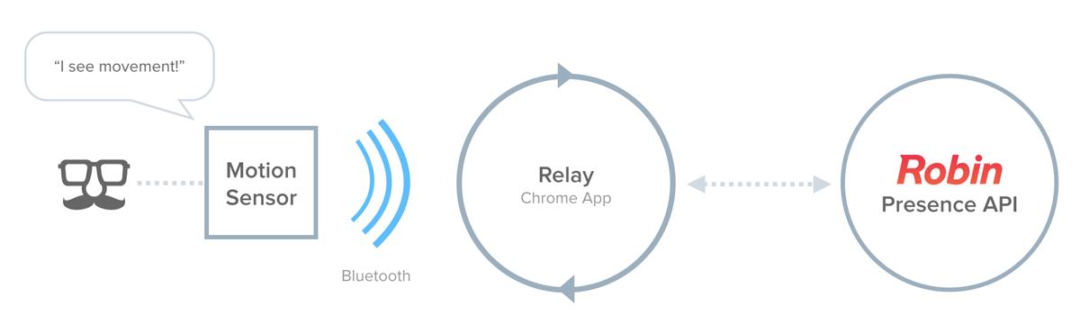 Relaying motion sensor data via Bluetooth