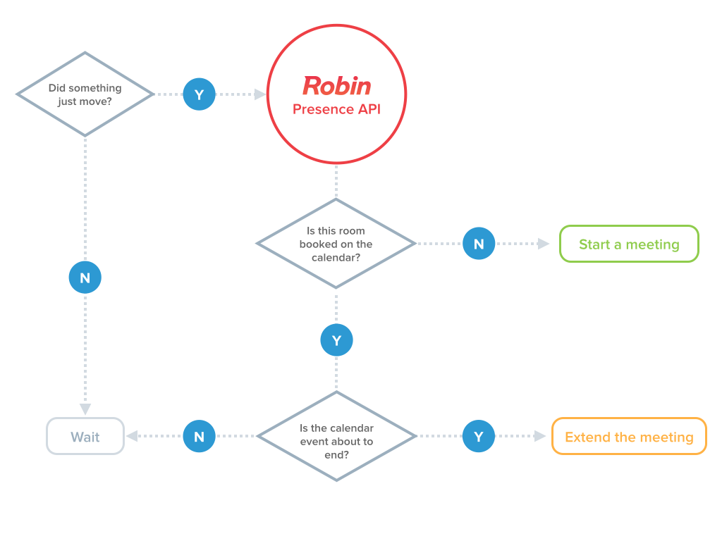 A simple version of Robin's auto-booking logic