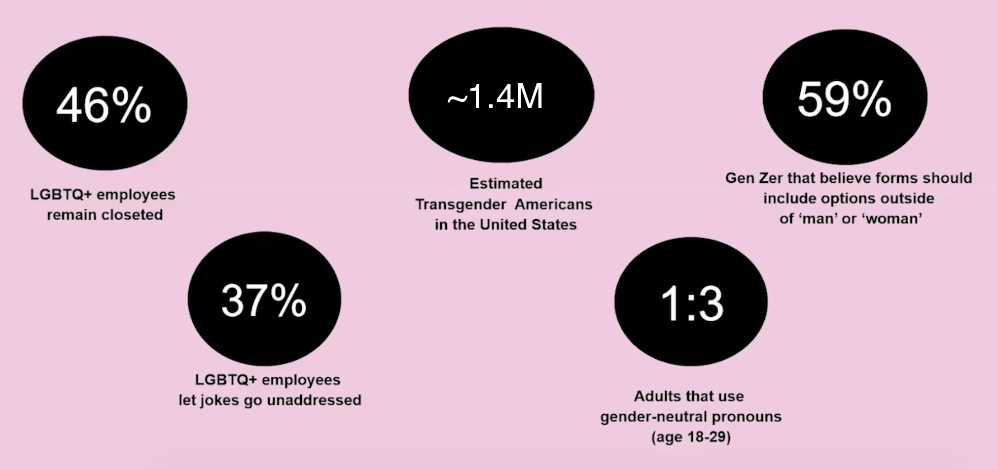 LGBTQ In The Workplace Statistics