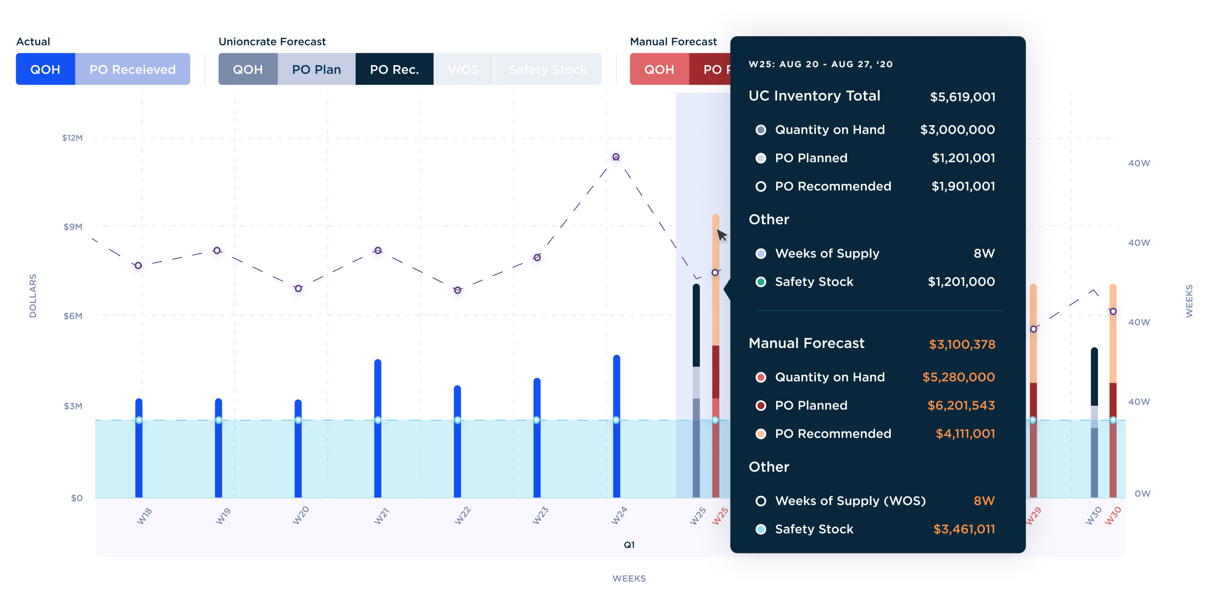 Screenshot of Unioncrate's demand forecasting feature with inventory predictions