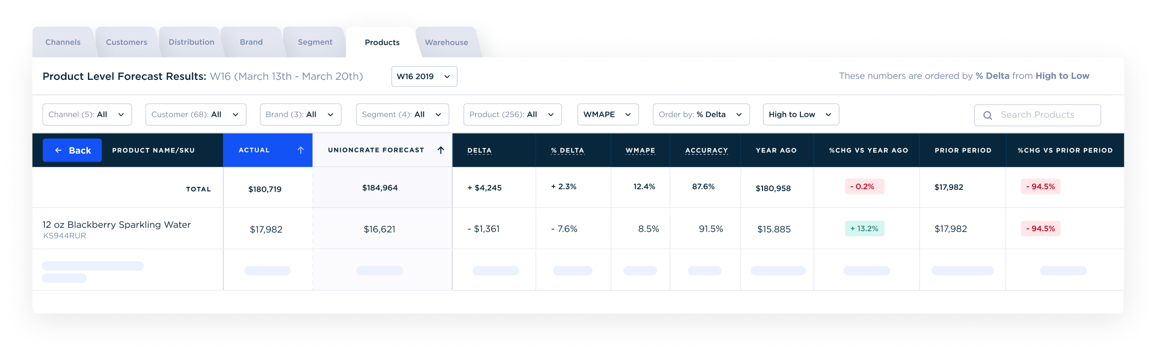 Screenshot of Unioncrate's demand forecasting feature