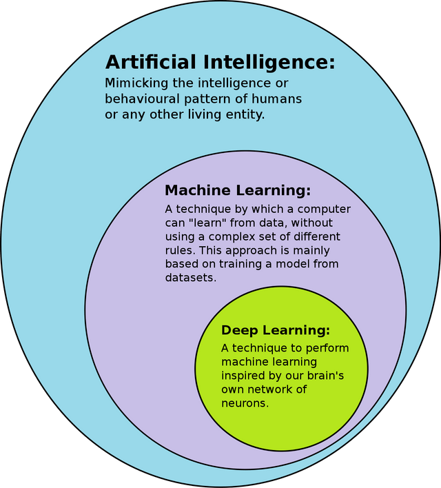 Diagram of the relationship between Artificial Intelligence, Machine Learning, and Deep Learning [Unioncrate]