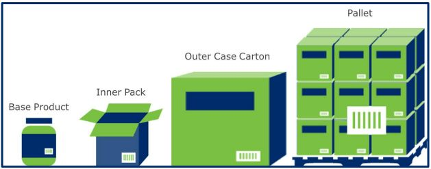 A product's packaging lifecycle, including an inner pack, outer carton, and pallet [Unioncrate]