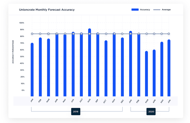 Screenshot of Unioncrate platform with monthly forecast accuracy