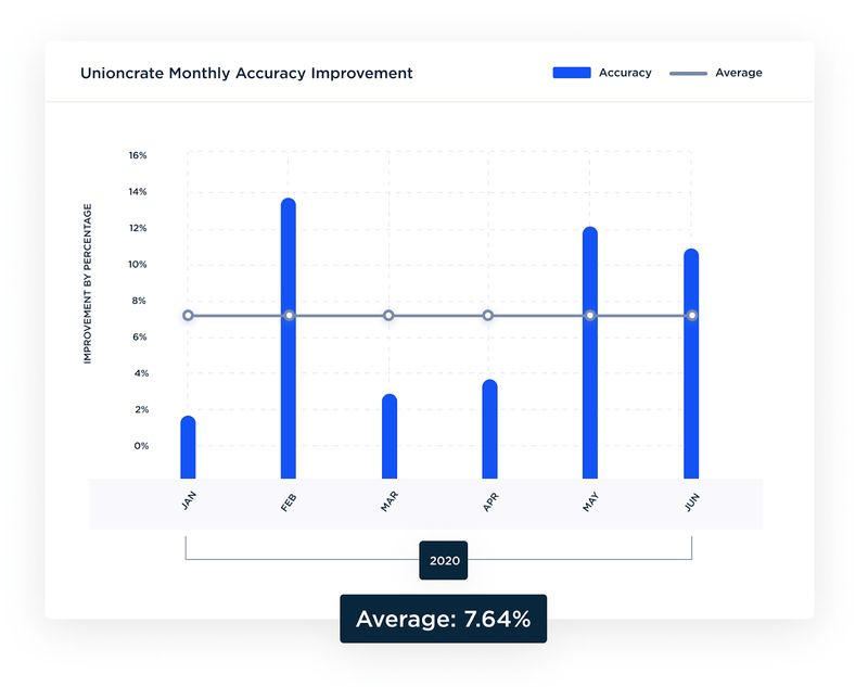 Screenshot of Unioncrate platform with monthly forecast accuracy improvement