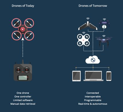 Image comparing the drones of today with the drones of tomorrow [Unioncrate]