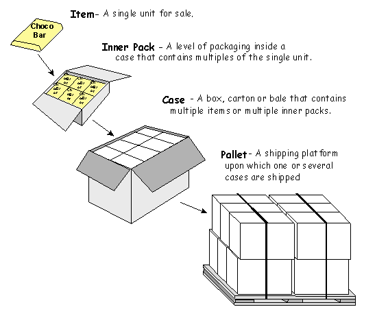 A SKU in the form of an item, inner pack, case, and pallet [Unioncrate]