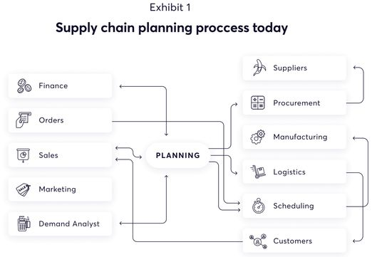 Chart of what the supply chain planning process looks like today [Unioncrate]
