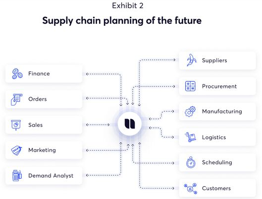 Chart of the supply chain planning of the future [Unioncrate]