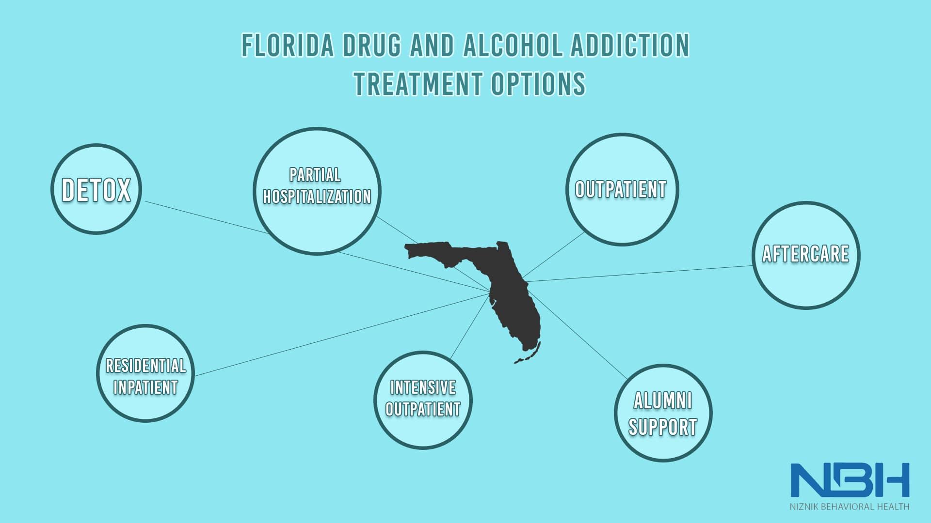 Florida Infographics
