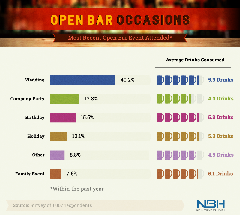 Where Can You Find an Open Bar?