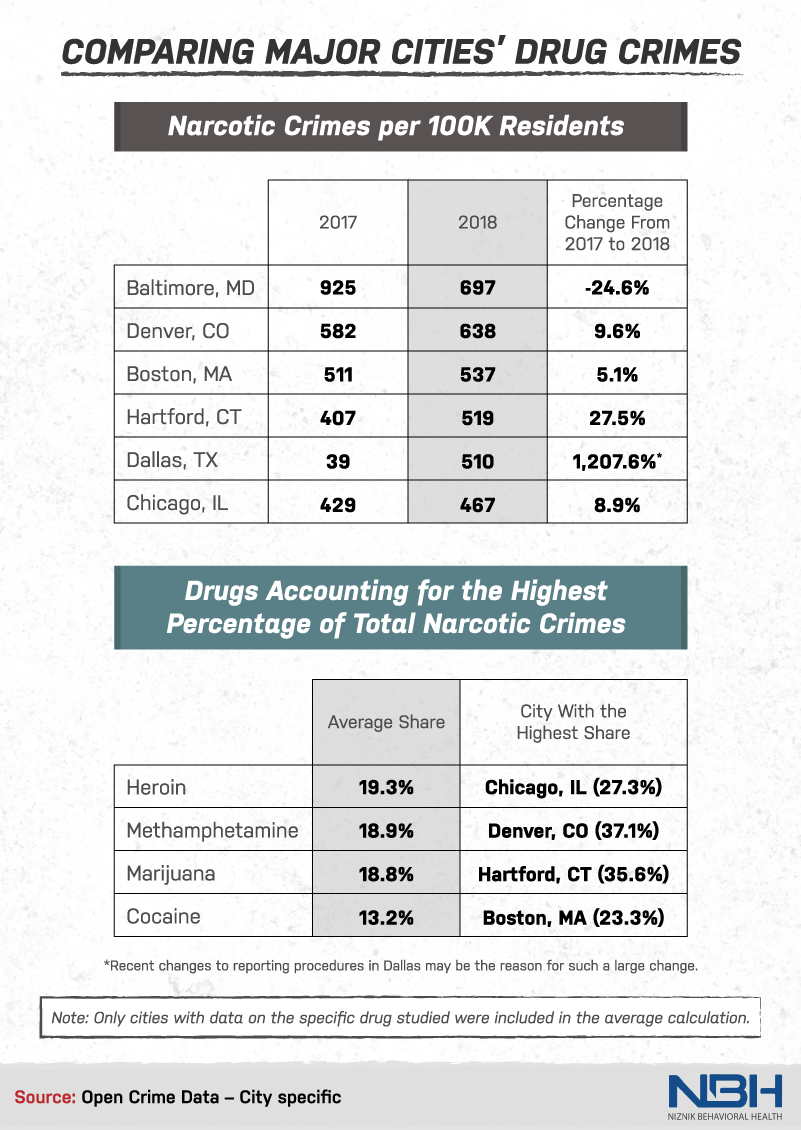 comparing major cities' drug crimes