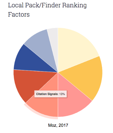 local listing factors