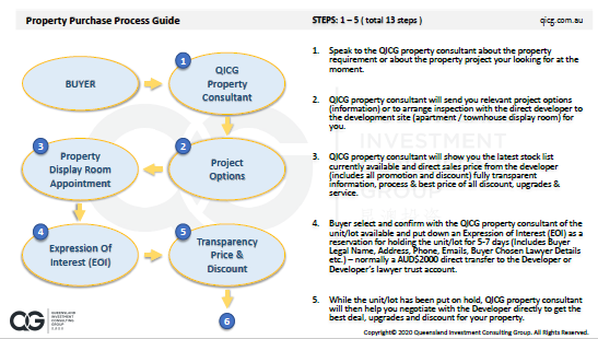 Property Purchase Process Guide