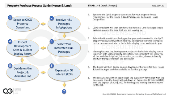 H&L Property Purchase Guide