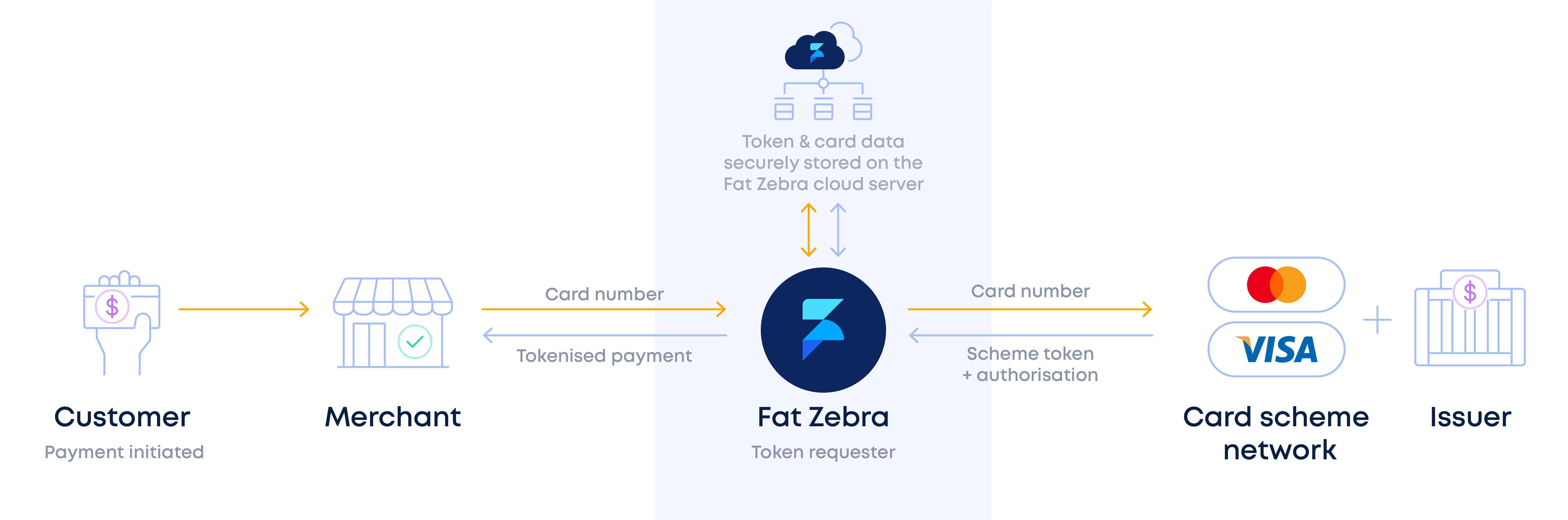 Fat Zebra scheme tokenisation diagram