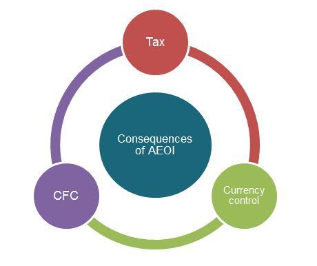 AEOI Switzerland Russia Swiss bank acccounts automatic exchange tax information troyanov burkhard altenburger