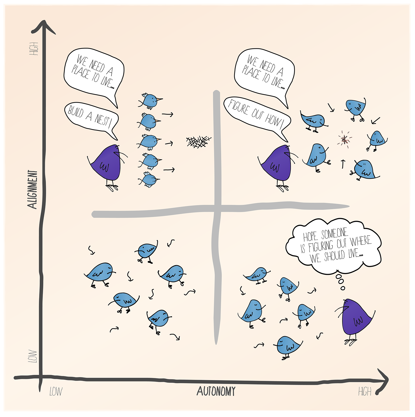 chart alignment vs autonomy