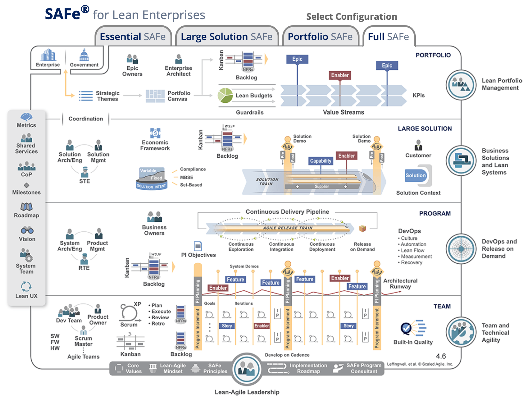 SAFe for lean enterprises, configurations