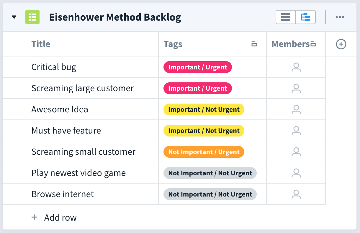 favro eisenhower method backlog