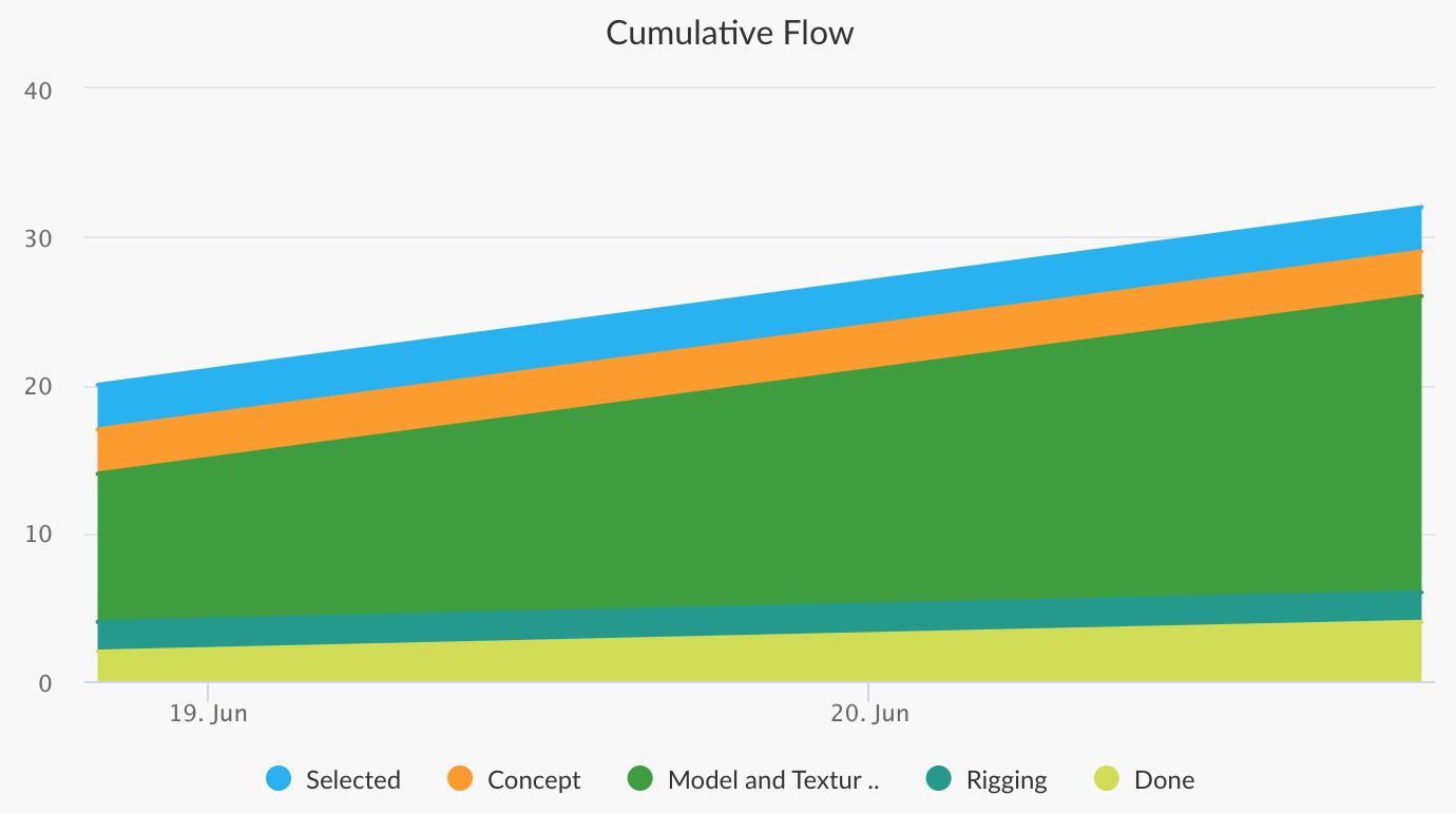 cumulative flow chart in favro