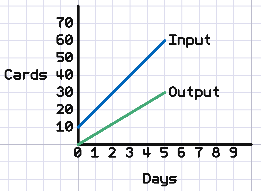 slope graph cards vs days