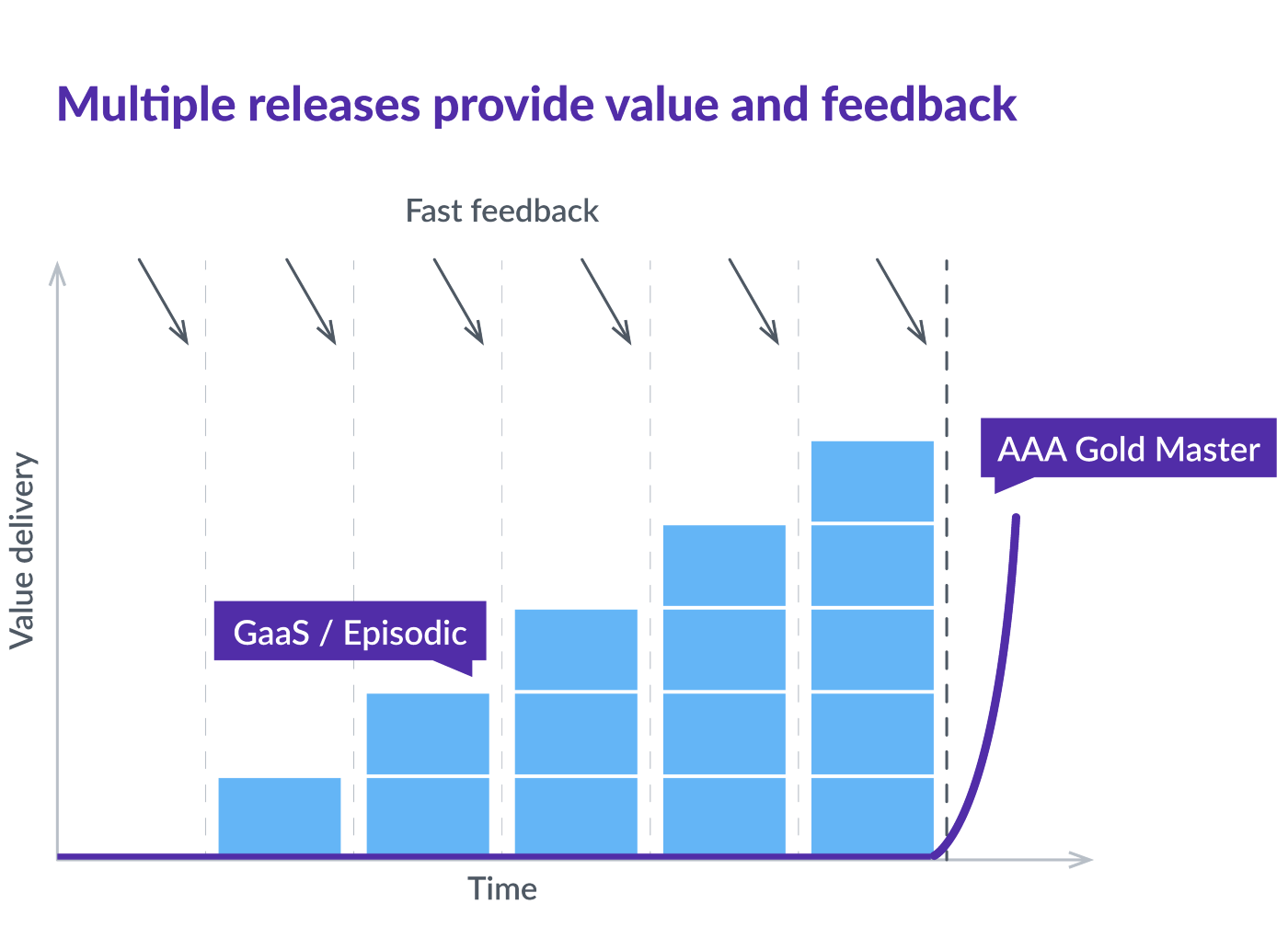 graph describing fast feedback gain from incremental releases