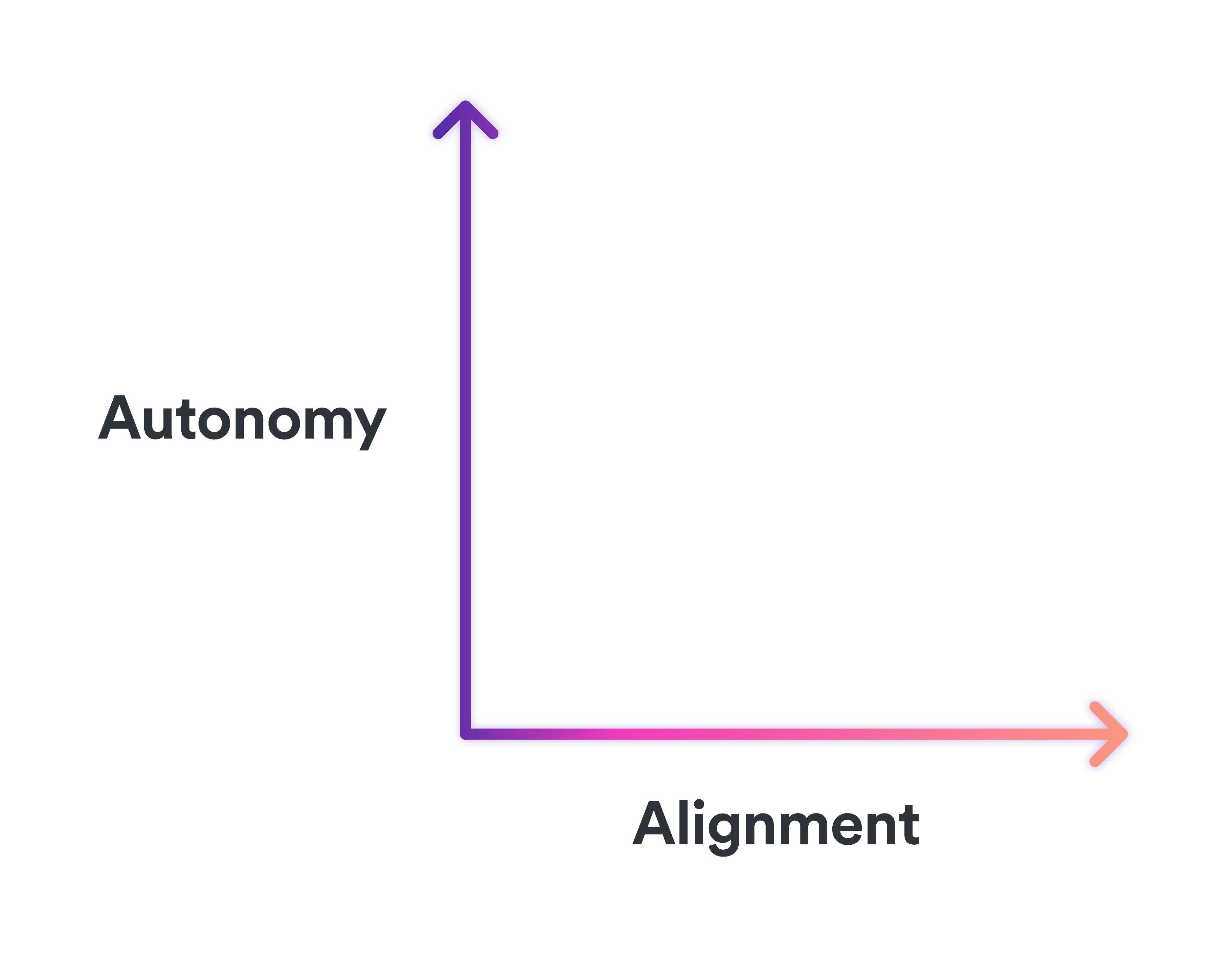 autonomy vs alignment 2D