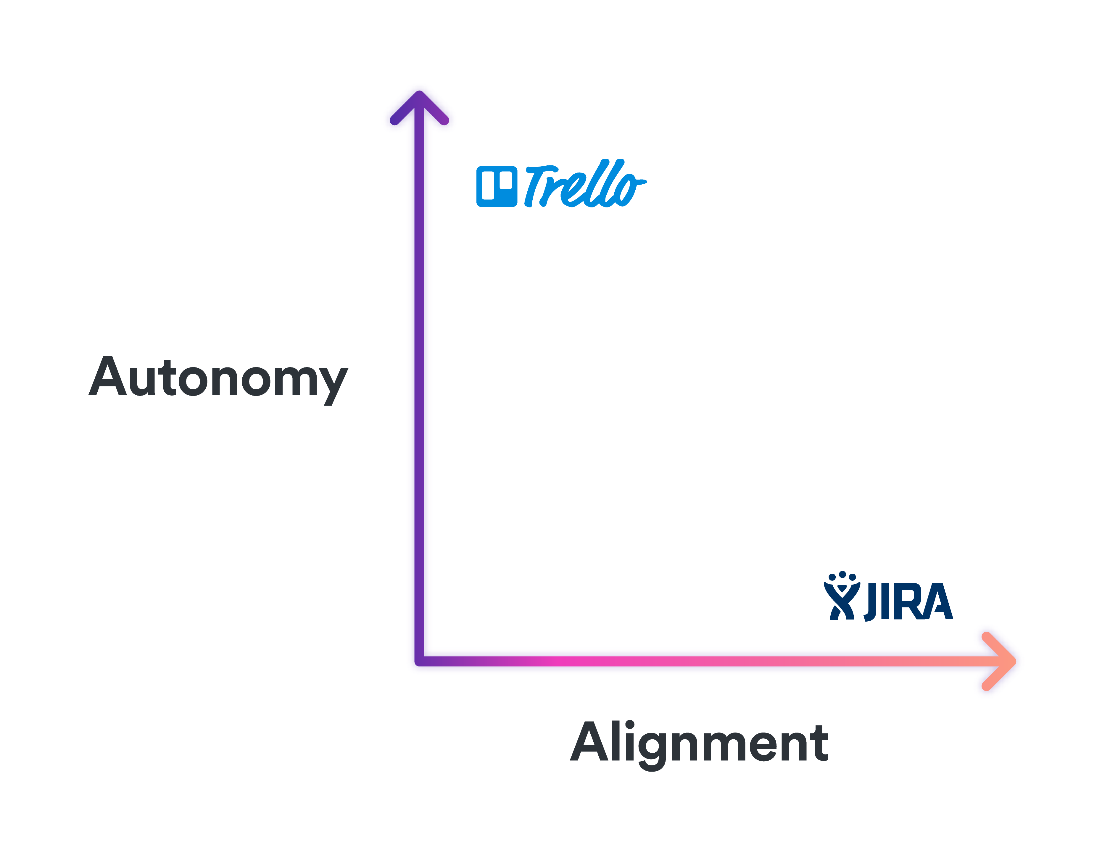 tools on the market with regard to autonomy and alignment