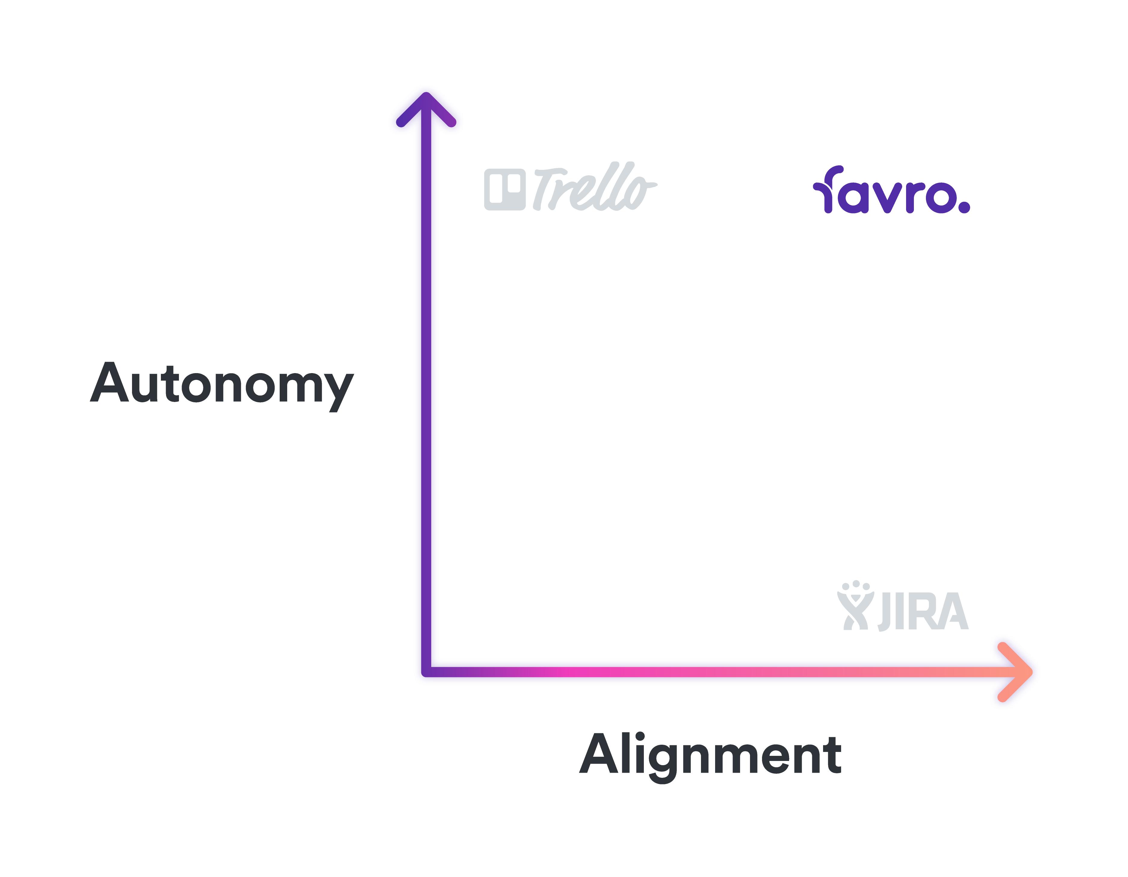 where favro fits in autonomy vs alignment