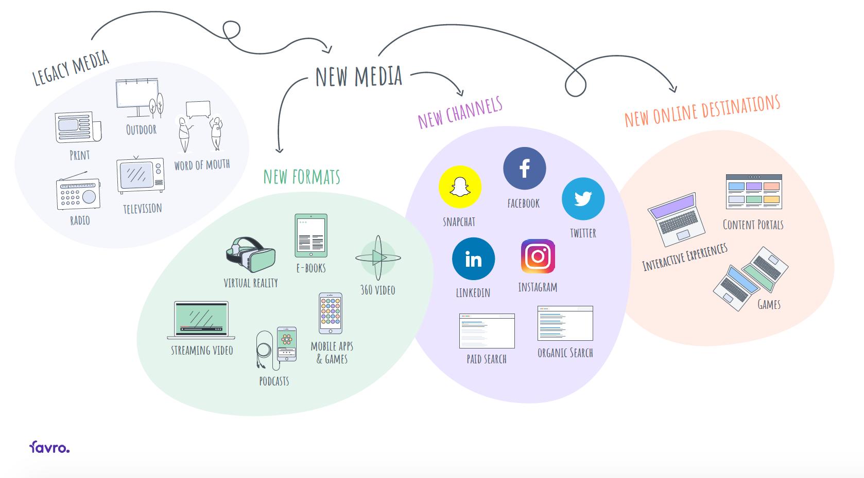 media landscape illustrated through bubbles