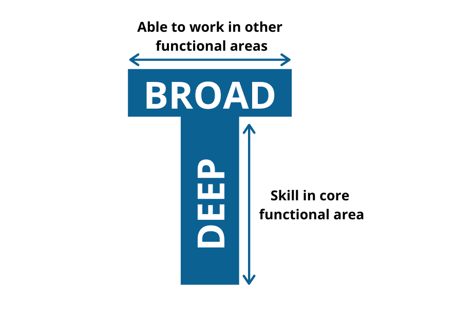 T-Shaped: Deep core skill and Broad skills in other areas