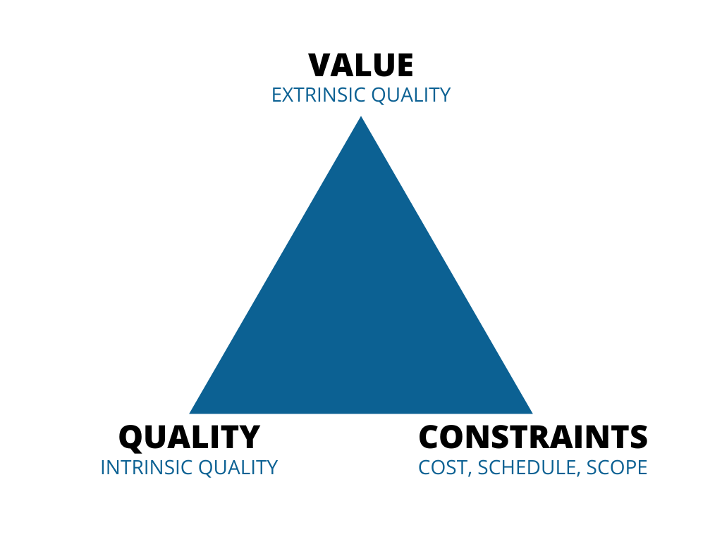 The Agile Triangle: Value - Quality - Constraints