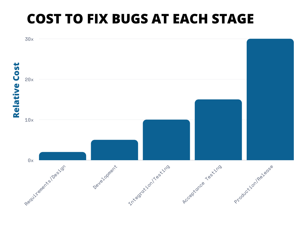 Cost to fix bugs at each development stage
