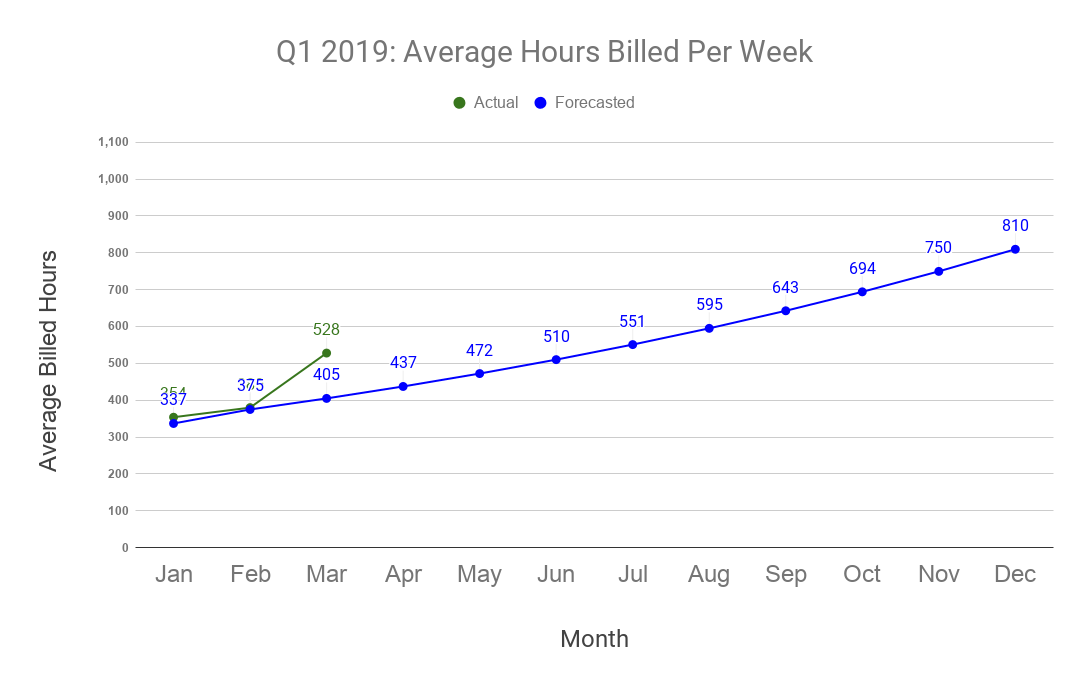 Facet Q1 2019 Hours Billed