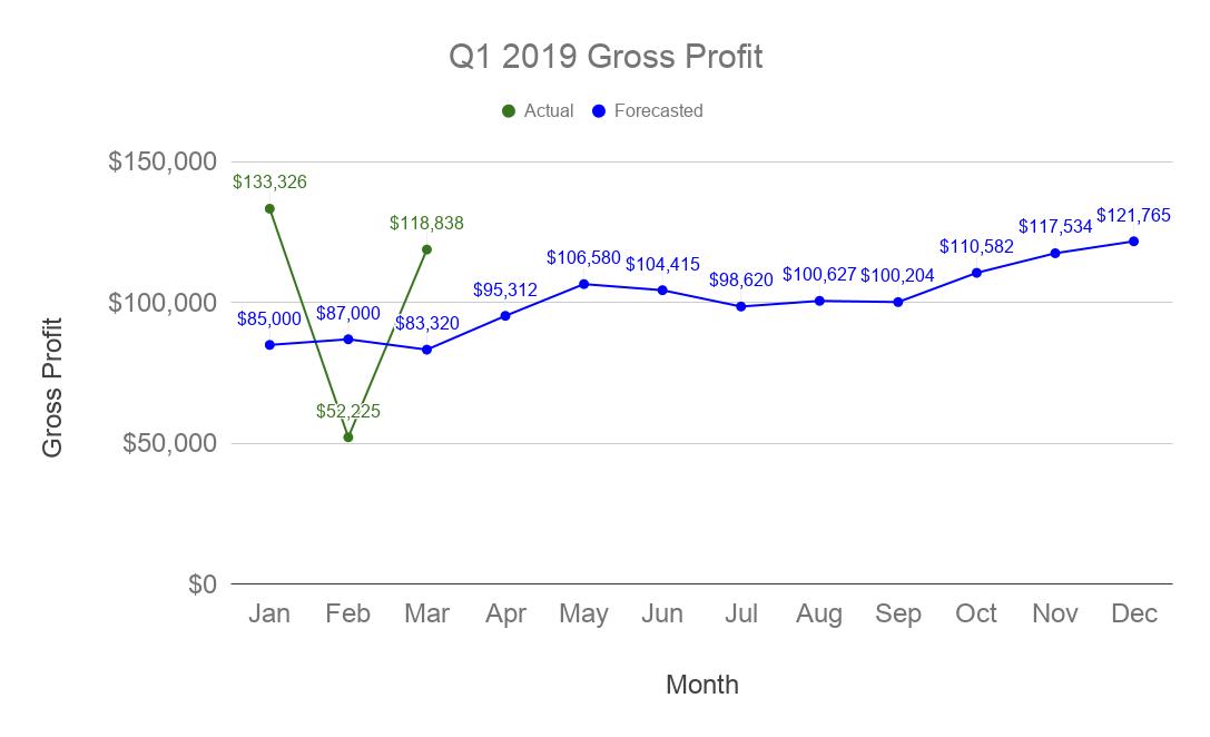 Facet Q1 2019 Gross Profit