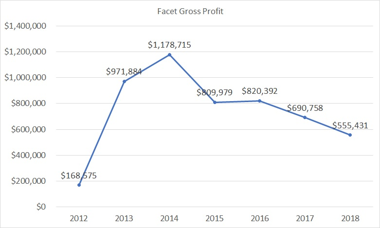 Facet Gross Profit as of 2018