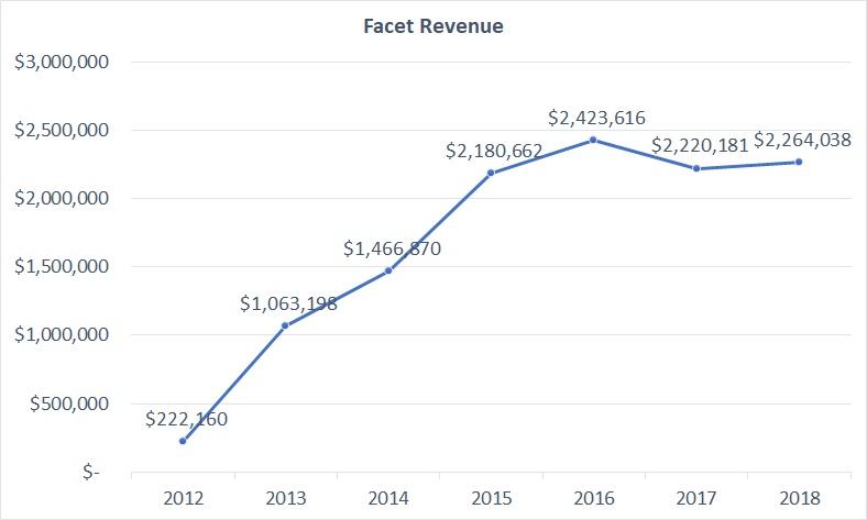 Facet Revenue as of 2018