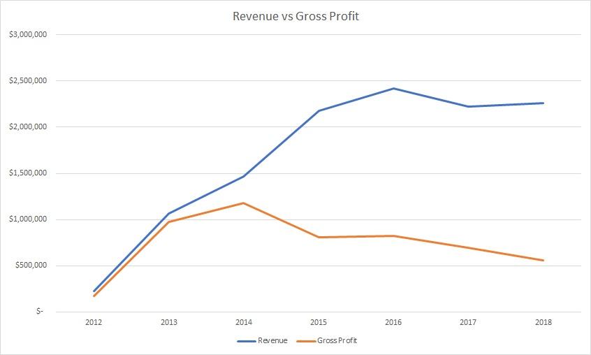 Facet Revenue vs Gross Profit as of 2018