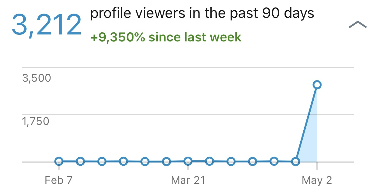 Daniel's LinkedIn Profile Views