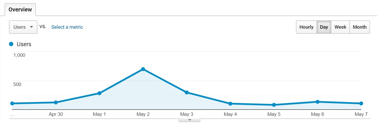 Facet Website Traffic April 29 to May 7