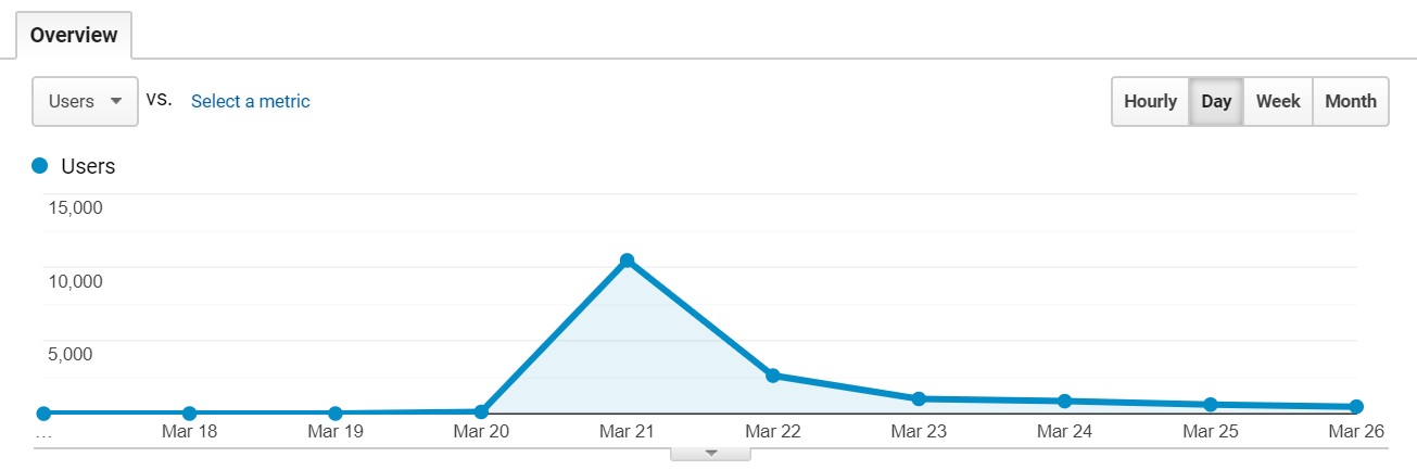 Facet Website Traffic March 18 to March 26