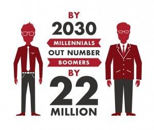 Millennial Spending 2