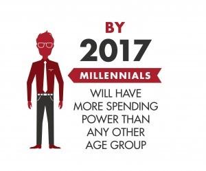 Millennial Spending 1