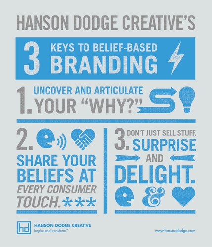 3 Keys to Belief-Based Branding Infographic