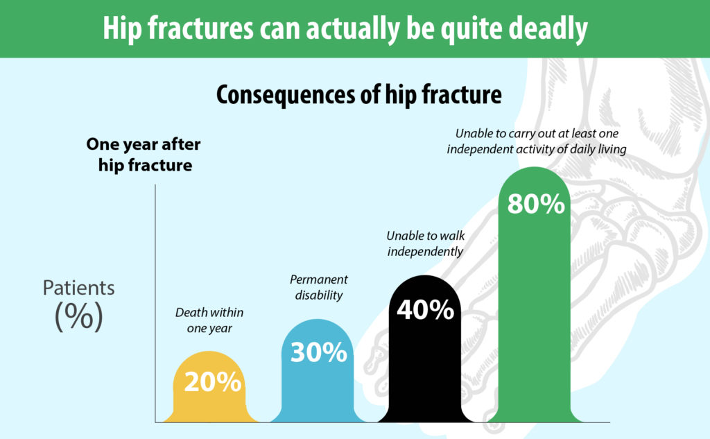 Consequences of hip fractures