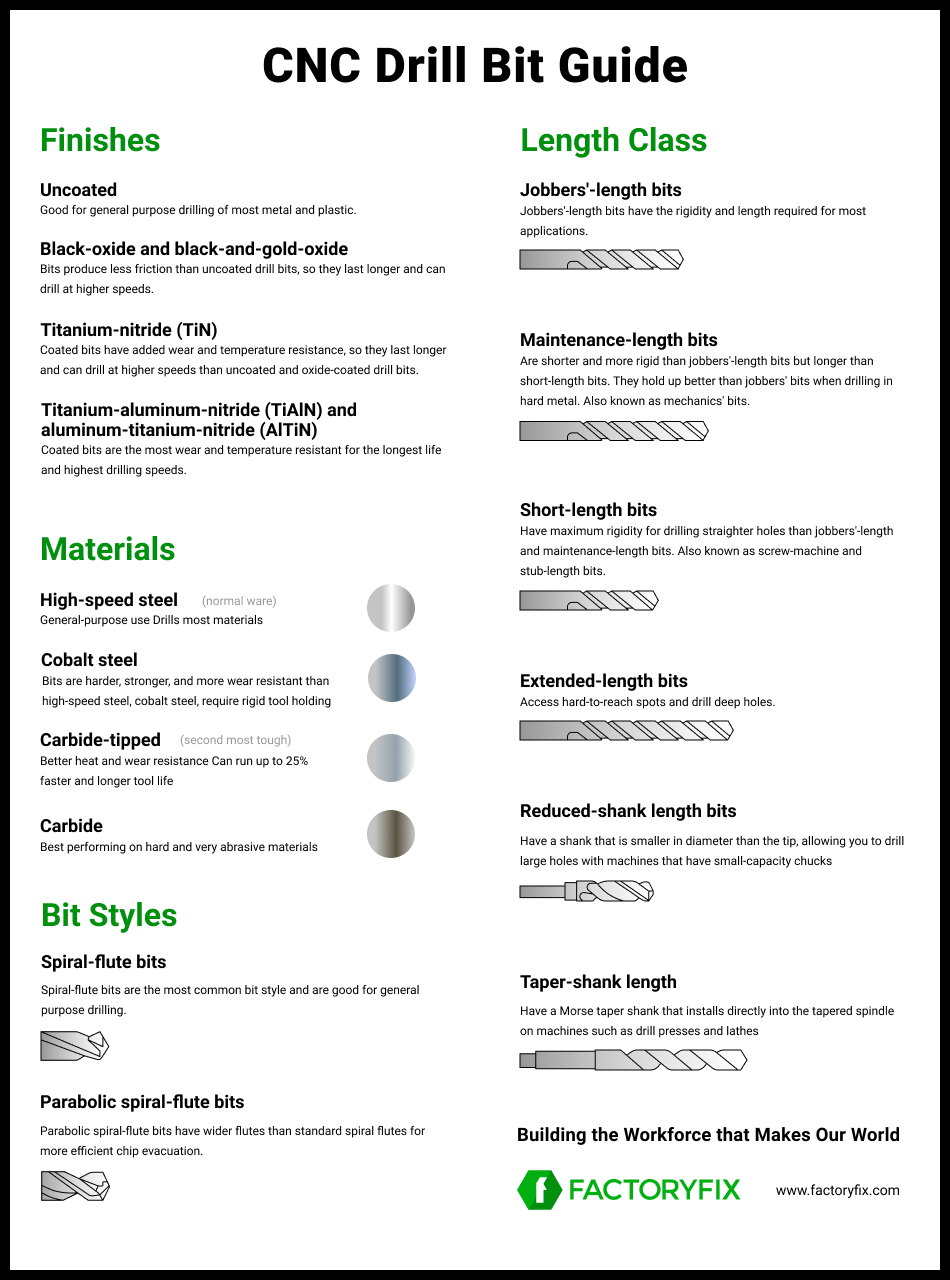 CNC Drill Bit Guide Infographic