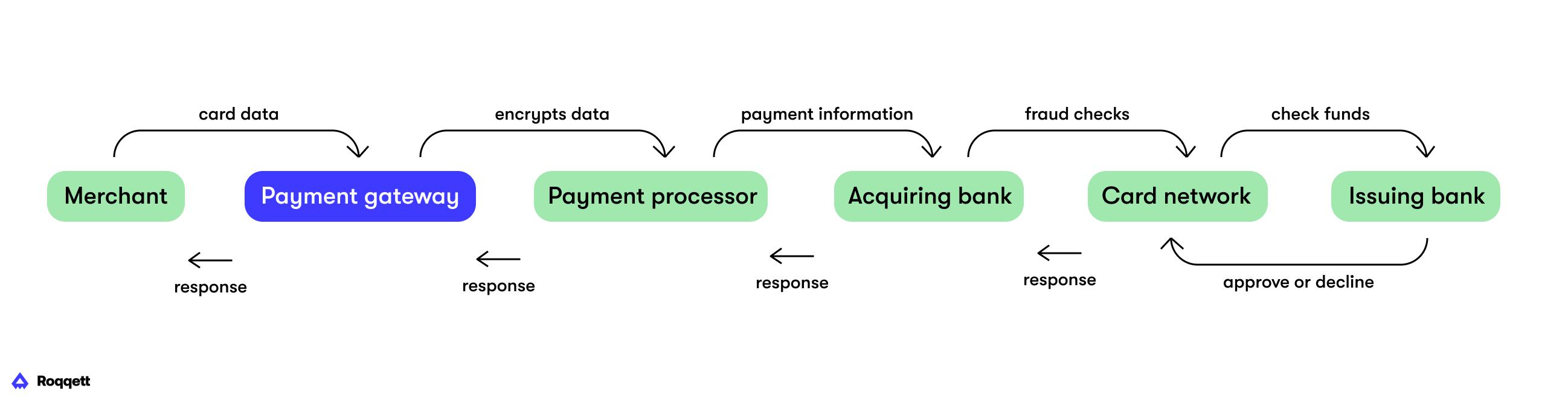 Payment Gateway diagram
