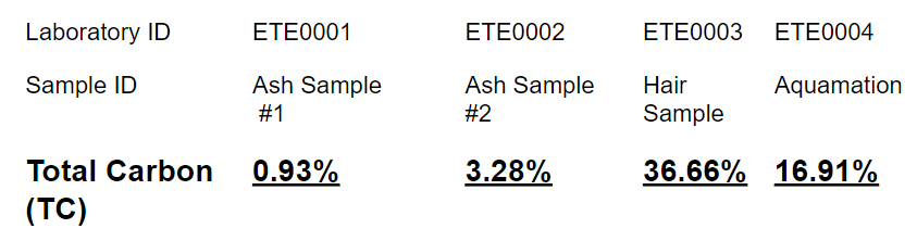 carbon in cremated ashes proof